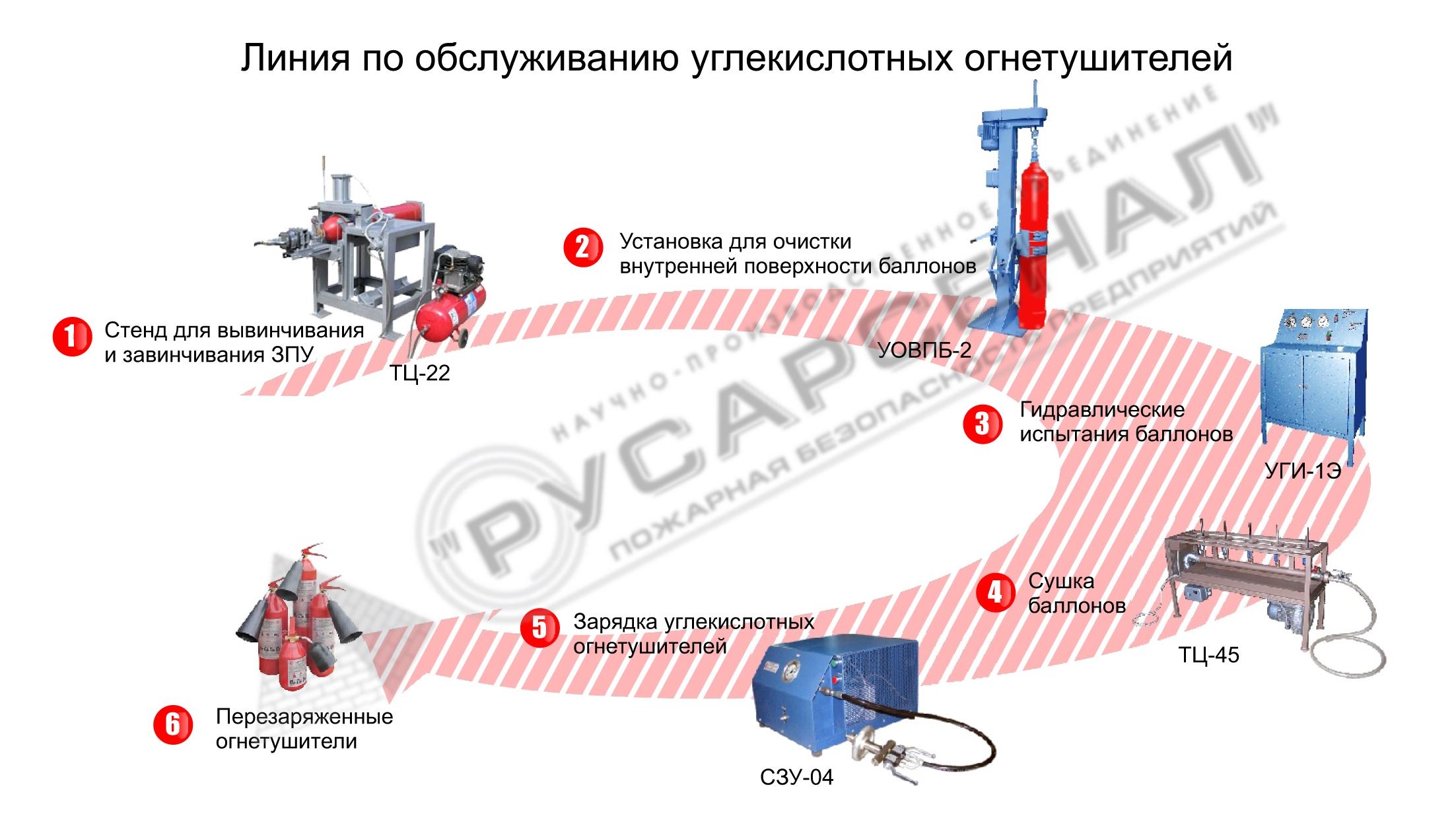 рабочия инструкция для термиста